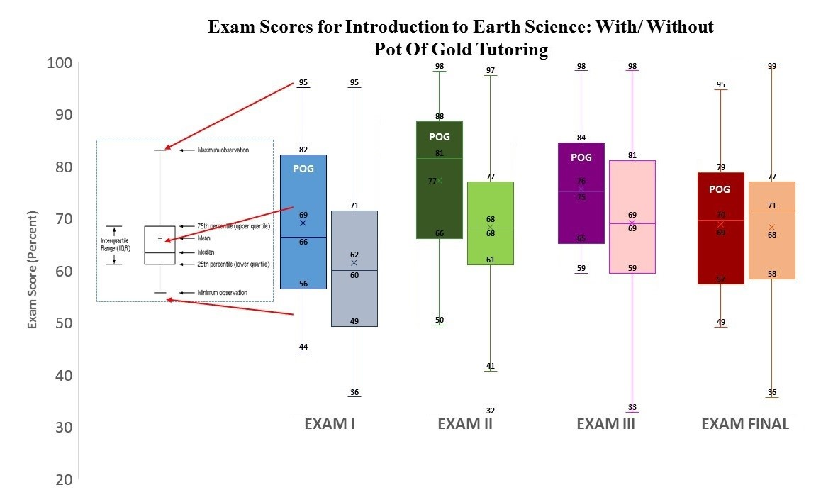 Exam Scores for Introduction to Earth Science comparing grades groups by those who did and did not attend Pot of Gold Tutoring.